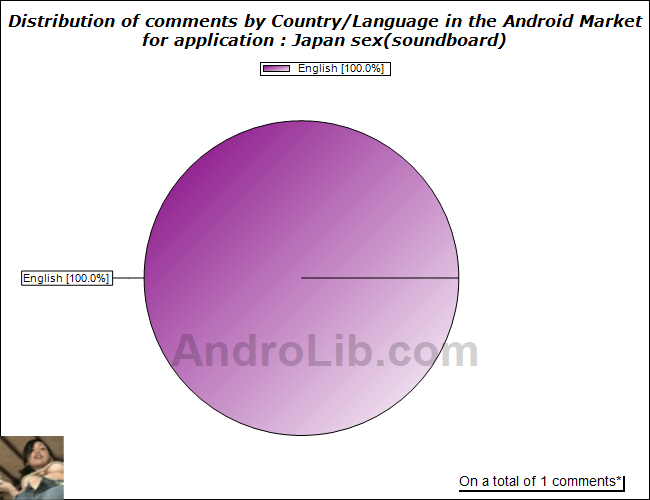 Distribution of comments by country/language for Japan sex(soundboard) on ...