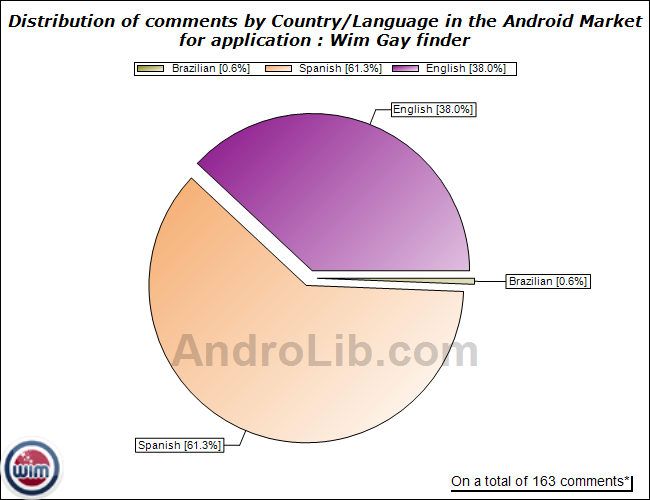 Distribution of comments by country/language for Wim Gay finder on the ...
