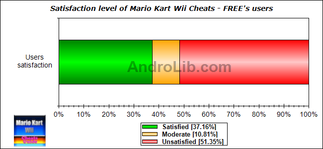 Statistics Of Mario Kart Wii Cheats Free V1 3 Android Game