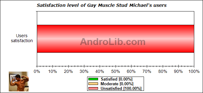 Satisfaction level of Gay Muscle Stud Michael's users