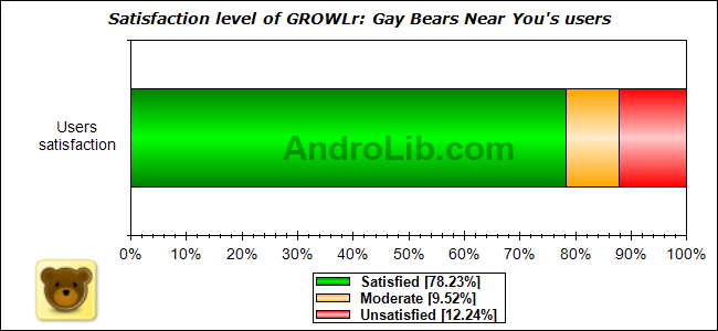Satisfaction level of GROWLr: Gay Bears Near You's users