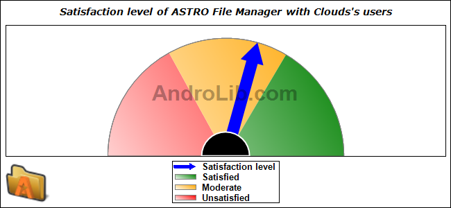 Statistics of ASTRO File Manager with Clouds vASTRO_2 5-426